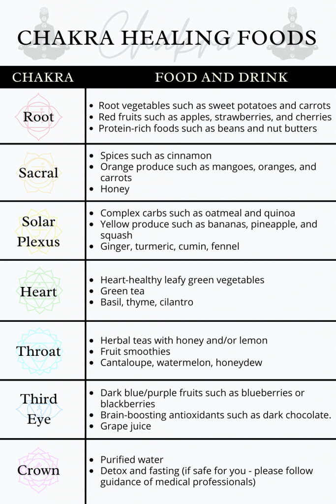healing chakra foods chart